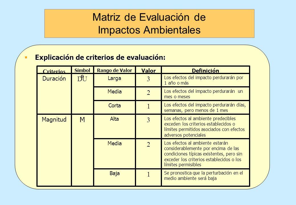 Explicación de criterios de evaluación: Explicación de criterios de evaluación: Confinado al área dentro de la empresa directamente perturbada 1 Confi