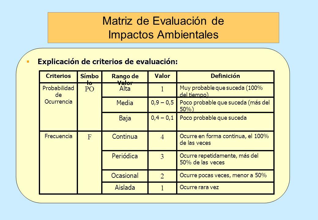 Explicación de criterios de evaluación: Explicación de criterios de evaluación: Se pronostica que la perturbación en el medio ambiente será baja 1 Baj