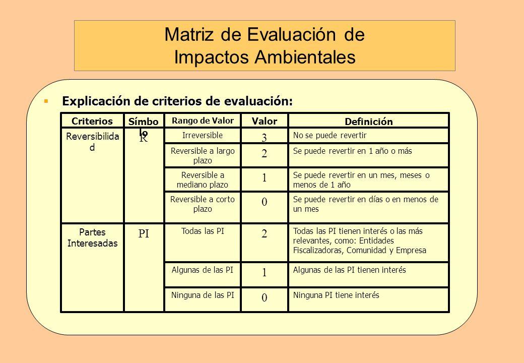 Explicación de criterios de evaluación: Explicación de criterios de evaluación: Ocurre rara vez 1 Aislada Ocurre pocas veces, menor a 50% 2 Ocasional