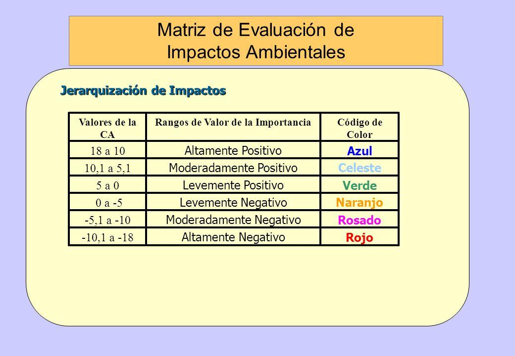 Explicación de criterios de evaluación: Explicación de criterios de evaluación: Ninguna PI tiene interés 0 Ninguna de las PI Algunas de las PI tienen