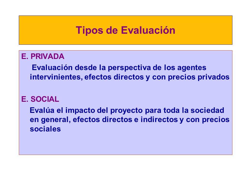 ¿Qué mide la evaluación? * Rentabilidad - Privada: VANP, TIRP, B/C - Social: VANS, TIRS, VAC * Sensibilidad * Sostenibilidad * Impacto ambiental