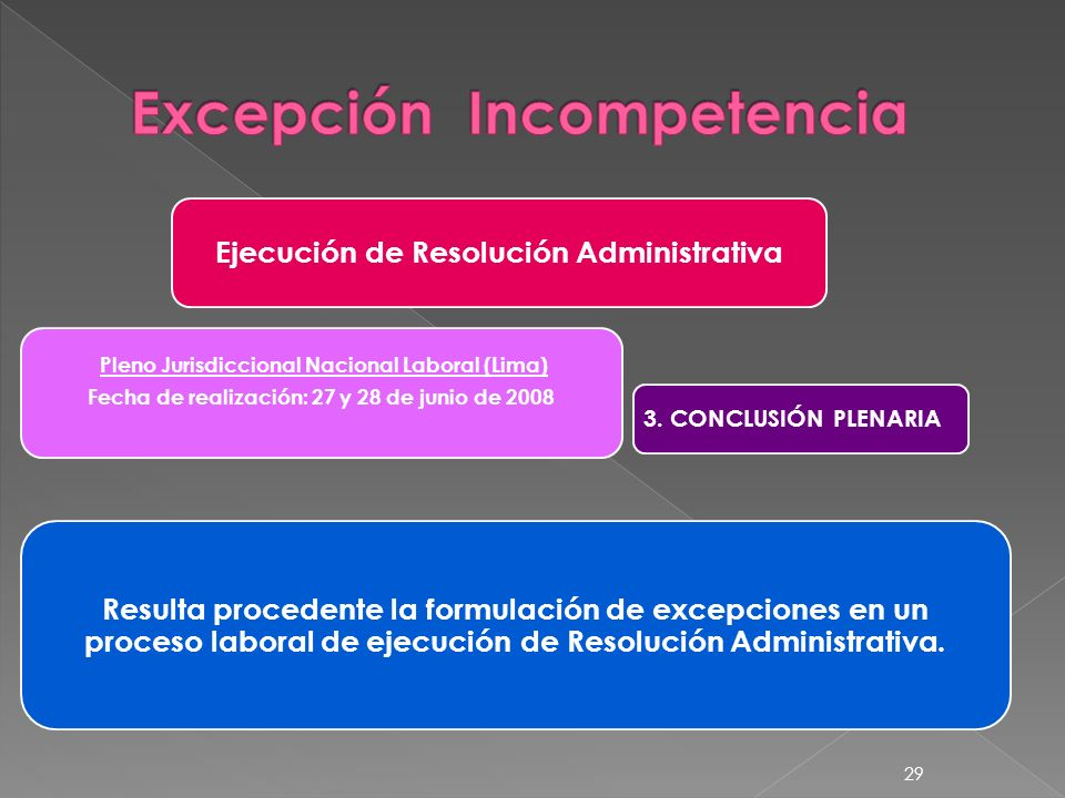 Ejecución de Resolución Administrativa Pleno Jurisdiccional Nacional Laboral (Lima) Fecha de realización: 27 y 28 de junio de 2008 3. CONCLUSIÓN PLENA