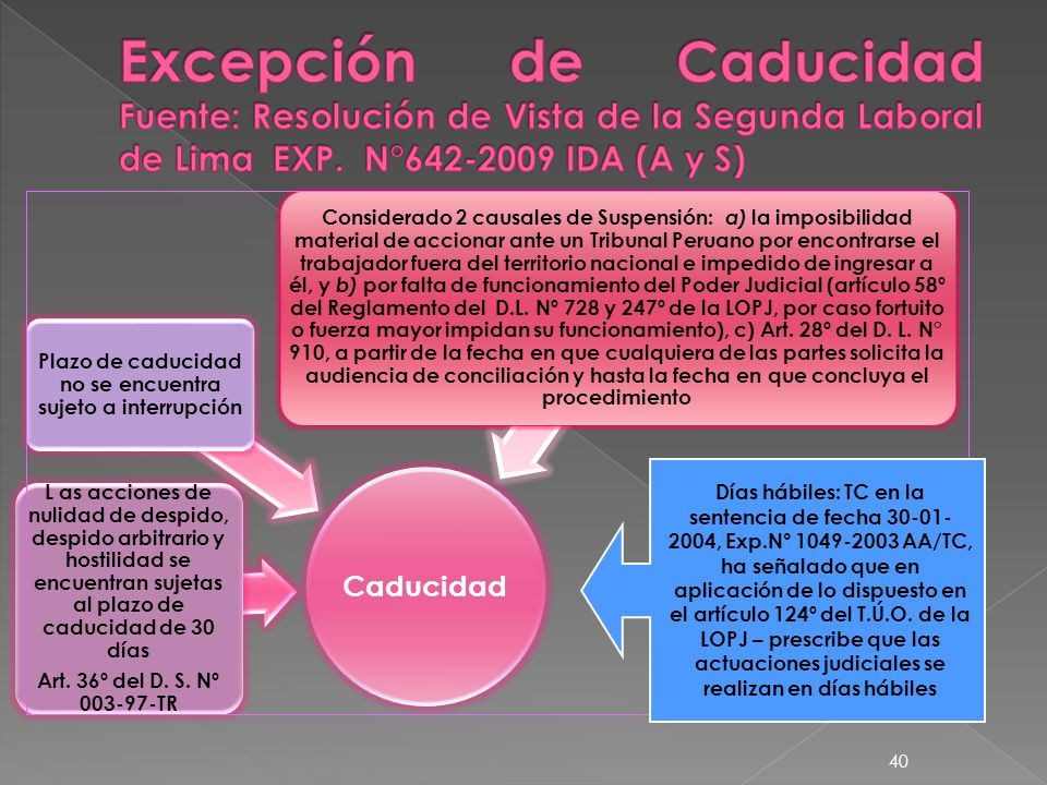Caducidad L as acciones de nulidad de despido, despido arbitrario y hostilidad se encuentran sujetas al plazo de caducidad de 30 días Art. 36º del D.