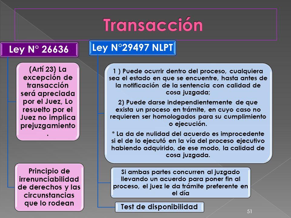Ley N° 26636 (Artí 23) La excepción de transacción será apreciada por el Juez, Lo resuelto por el Juez no implica prejuzgamiento. Principio de irrenun