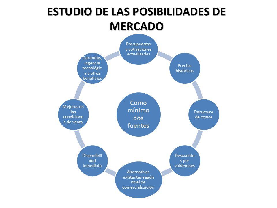 ESTUDIO DE LAS POSIBILIDADES DE MERCADO Como mínimo dos fuentes Presupuestos y cotizaciones actualizadas Precios históricos Estructura de costos Descu