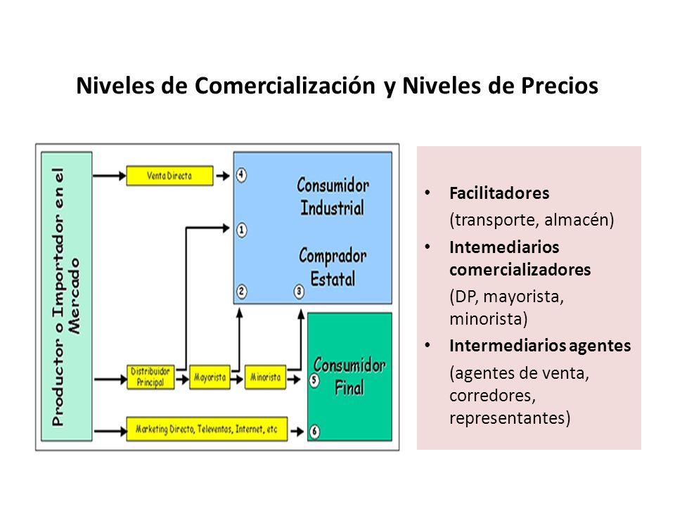 Niveles de Comercialización y Niveles de Precios Facilitadores (transporte, almacén) Intemediarios comercializadores (DP, mayorista, minorista) Interm