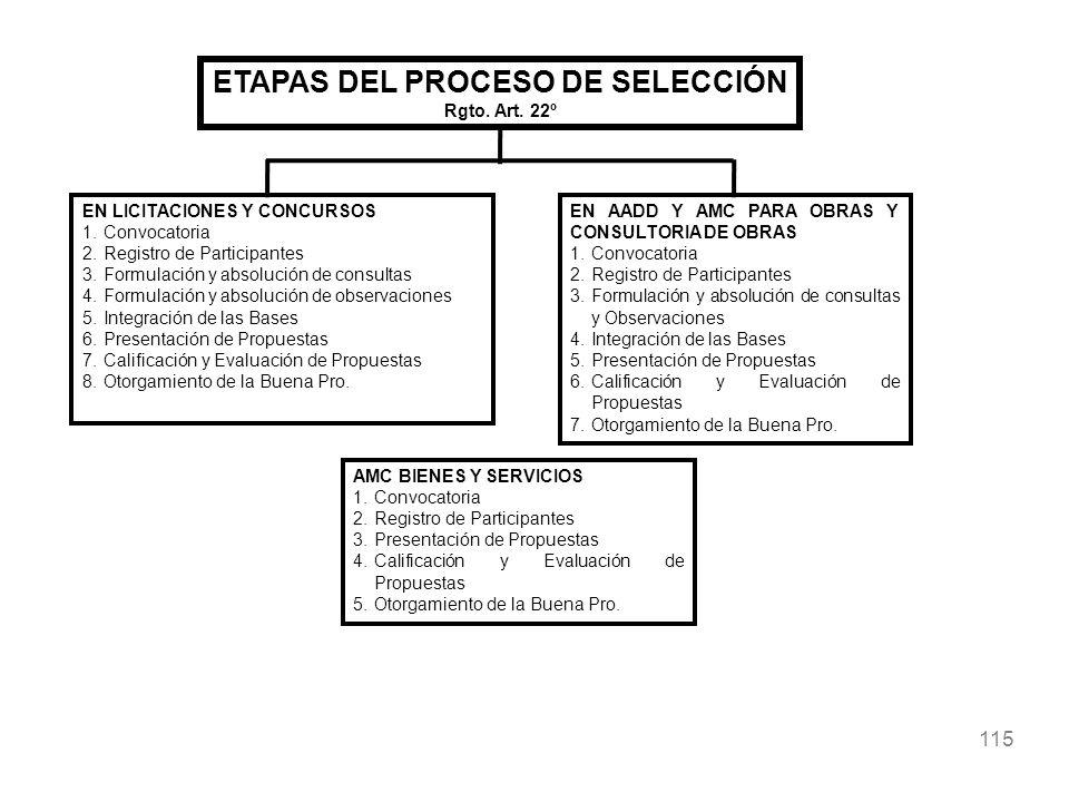 115 ETAPAS DEL PROCESO DE SELECCIÓN Rgto. Art. 22º EN LICITACIONES Y CONCURSOS 1.Convocatoria 2.Registro de Participantes 3.Formulación y absolución d