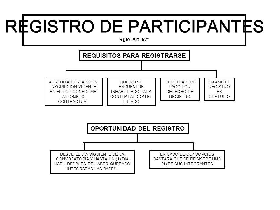REGISTRO DE PARTICIPANTES Rgto. Art. 52º REQUISITOS PARA REGISTRARSE ACREDITAR ESTAR CON INSCRIPCION VIGENTE EN EL RNP CONFORME AL OBJETO CONTRACTUAL