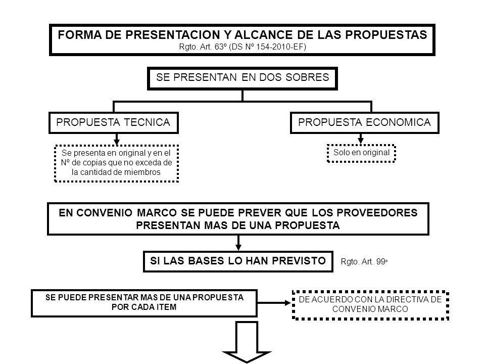 FORMA DE PRESENTACION Y ALCANCE DE LAS PROPUESTAS Rgto. Art. 63º (DS Nº 154-2010-EF) SE PRESENTAN EN DOS SOBRES PROPUESTA TECNICAPROPUESTA ECONOMICA S
