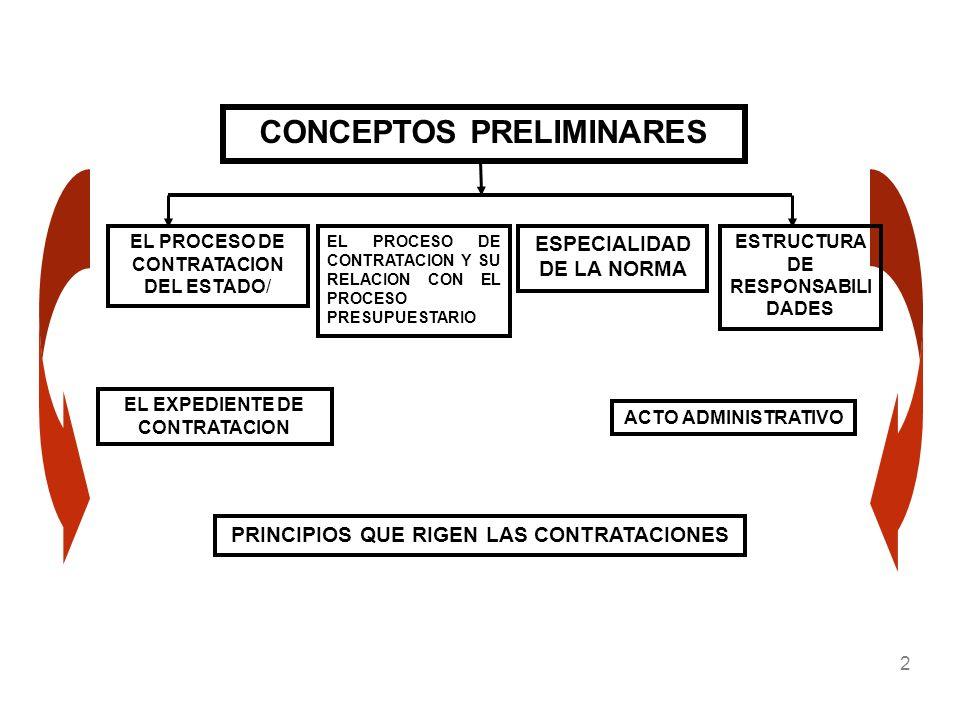 CONCEPTOS PRELIMINARES EL PROCESO DE CONTRATACION DEL ESTADO/ ESPECIALIDAD DE LA NORMA EL EXPEDIENTE DE CONTRATACION ACTO ADMINISTRATIVO ESTRUCTURA DE
