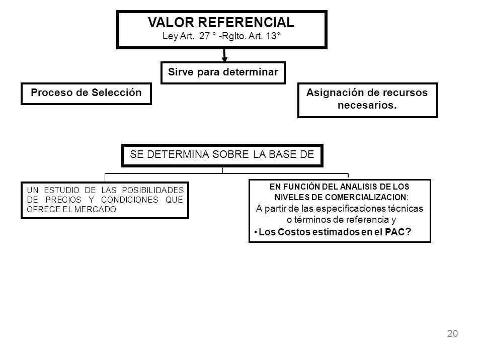 20 VALOR REFERENCIAL Ley Art. 27 ° -Rglto. Art. 13° Proceso de SelecciónAsignación de recursos necesarios. Sirve para determinar SE DETERMINA SOBRE LA