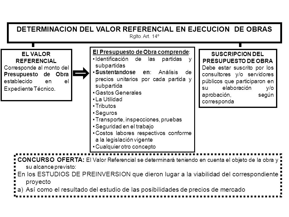 DETERMINACION DEL VALOR REFERENCIAL EN EJECUCION DE OBRAS Rglto. Art. 14º EL VALOR REFERENCIAL Corresponde al monto del Presupuesto de Obra establecid