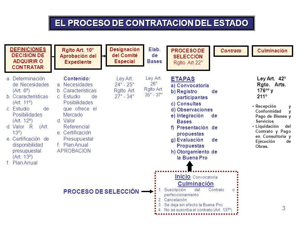 3 Designación del Comité Especial Elab. de Bases PROCESO DE SELECCIÓN Rglto. Art 22° Rglto Art. 10° Aprobación del Expediente Ley Art. 24° - 25° Rglto