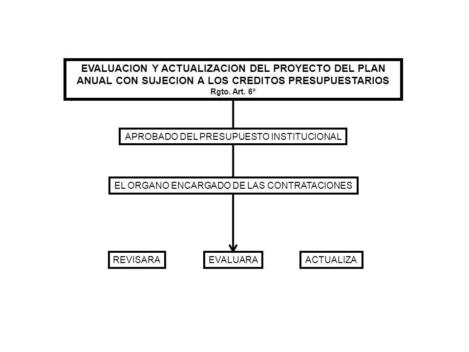 EVALUACION Y ACTUALIZACION DEL PROYECTO DEL PLAN ANUAL CON SUJECION A LOS CREDITOS PRESUPUESTARIOS Rgto. Art. 6º APROBADO DEL PRESUPUESTO INSTITUCIONA