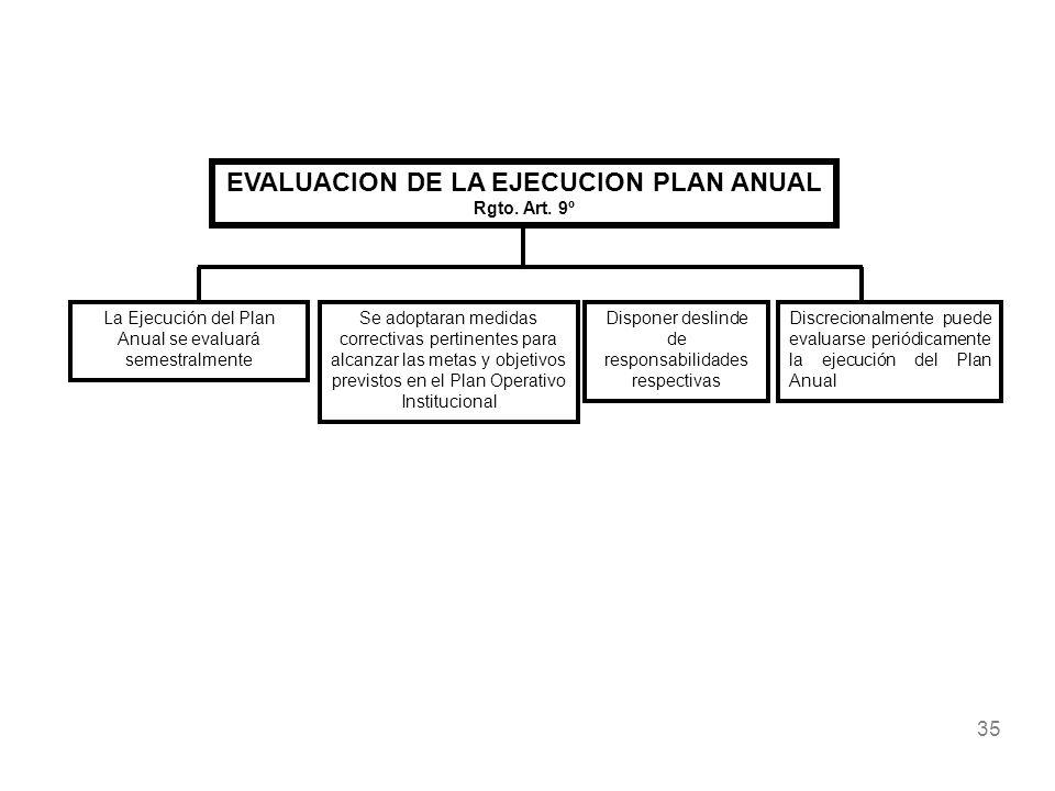 35 EVALUACION DE LA EJECUCION PLAN ANUAL Rgto. Art. 9º La Ejecución del Plan Anual se evaluará semestralmente Se adoptaran medidas correctivas pertine