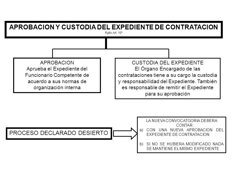 APROBACION Y CUSTODIA DEL EXPEDIENTE DE CONTRATACION Rglto Art. 10º APROBACION Aprueba el Expediente del Funcionario Competente de acuerdo a sus norma