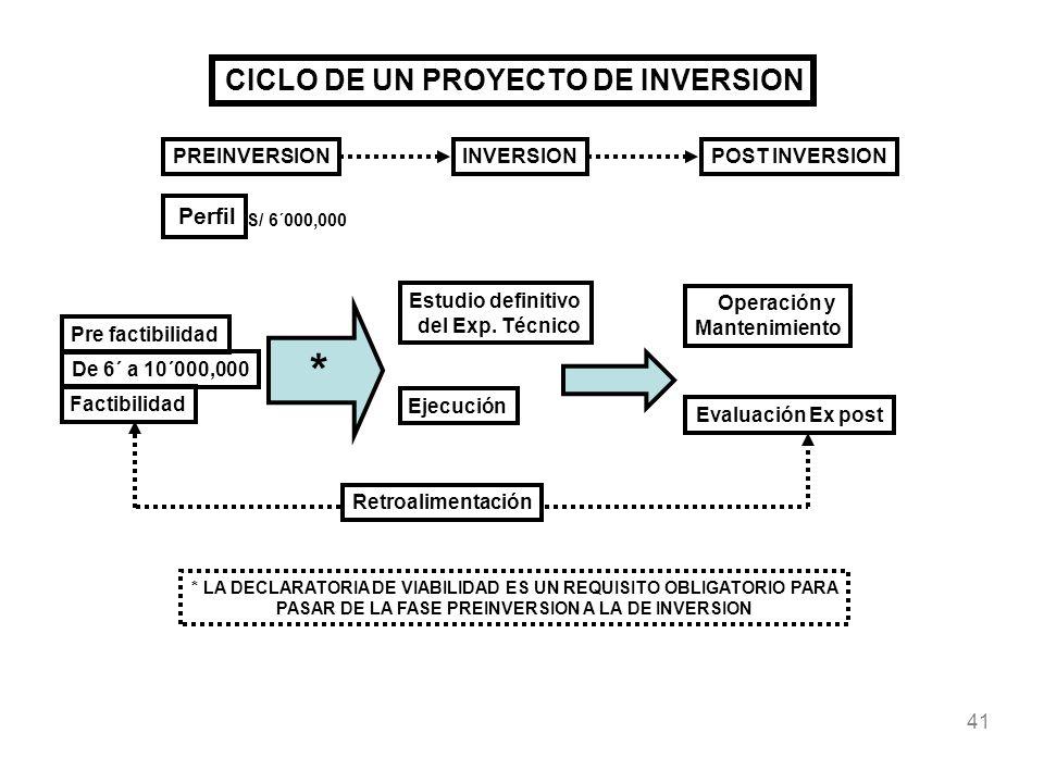 41 CICLO DE UN PROYECTO DE INVERSION PREINVERSIONINVERSIONPOST INVERSION Perfil Pre factibilidad Factibilidad Estudio definitivo del Exp. Técnico Oper
