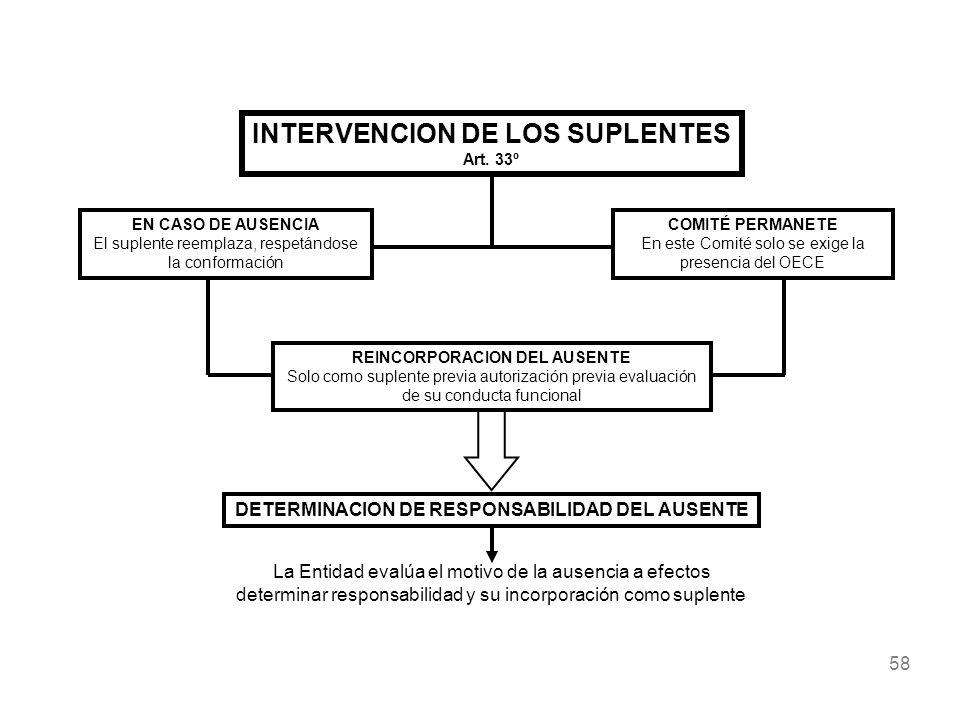 58 INTERVENCION DE LOS SUPLENTES Art. 33º EN CASO DE AUSENCIA El suplente reemplaza, respetándose la conformación COMITÉ PERMANETE En este Comité solo