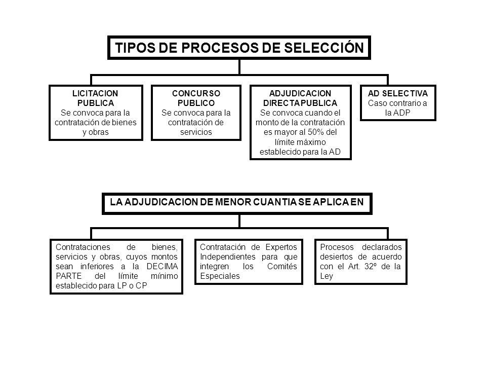 TIPOS DE PROCESOS DE SELECCIÓN LICITACION PUBLICA Se convoca para la contratación de bienes y obras CONCURSO PUBLICO Se convoca para la contratación d