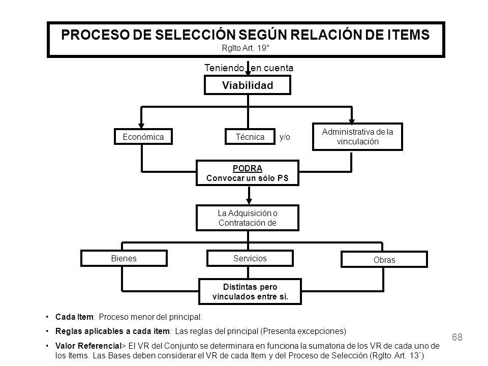 68 PROCESO DE SELECCIÓN SEGÚN RELACIÓN DE ITEMS Rglto Art. 19° Viabilidad EconómicaTécnica Administrativa de la vinculación PODRA Convocar un sólo PS