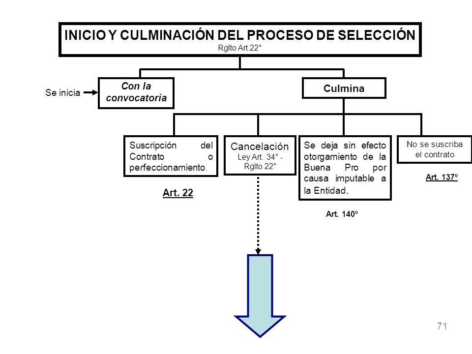 71 INICIO Y CULMINACIÓN DEL PROCESO DE SELECCIÓN Rglto Art.22° Culmina Suscripción del Contrato o perfeccionamiento. Cancelación Ley Art. 34° - Rglto