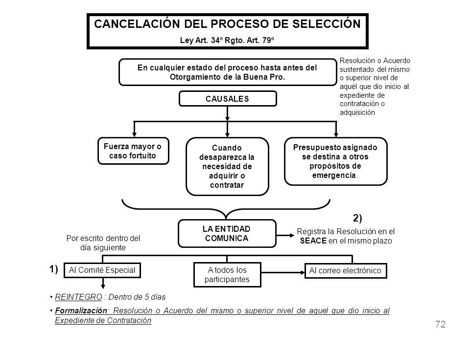 72 CANCELACIÓN DEL PROCESO DE SELECCIÓN Ley Art. 34º Rgto. Art. 79º En cualquier estado del proceso hasta antes del Otorgamiento de la Buena Pro. CAUS