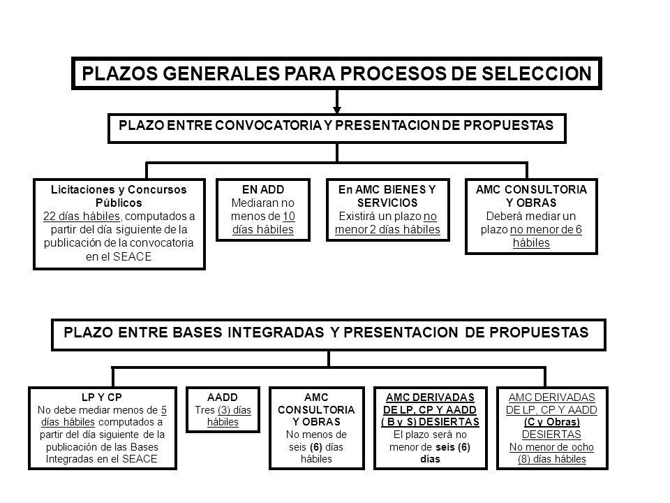 PLAZOS GENERALES PARA PROCESOS DE SELECCION PLAZO ENTRE CONVOCATORIA Y PRESENTACION DE PROPUESTAS Licitaciones y Concursos Públicos 22 días hábiles, c
