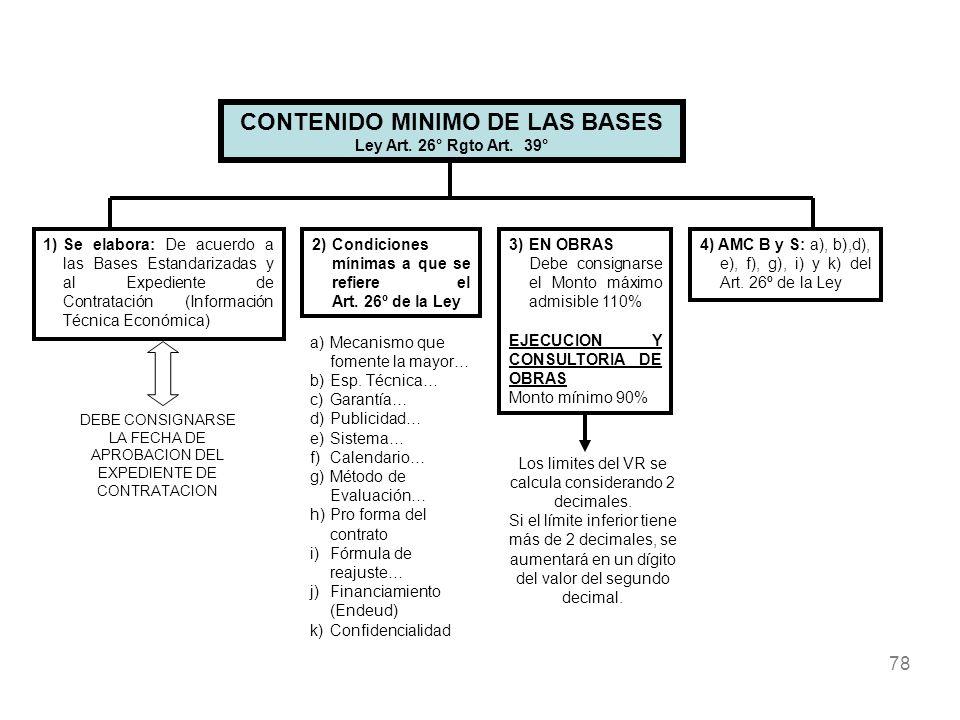 78 CONTENIDO MINIMO DE LAS BASES Ley Art. 26° Rgto Art. 39° 1)Se elabora: De acuerdo a las Bases Estandarizadas y al Expediente de Contratación (Infor