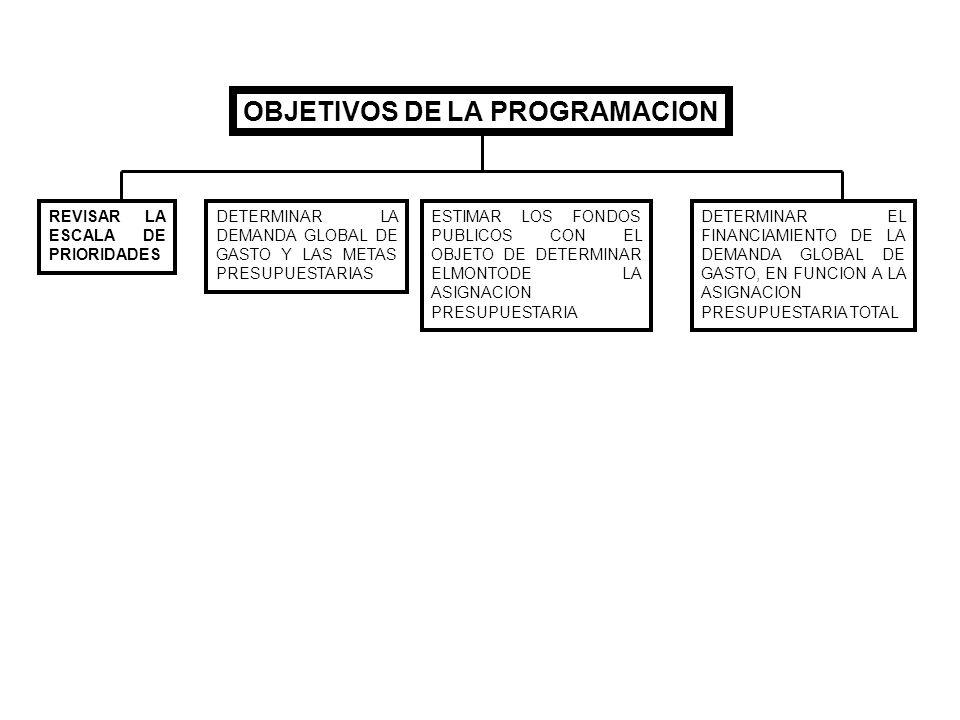 OBJETIVOS DE LA PROGRAMACION REVISAR LA ESCALA DE PRIORIDADES DETERMINAR LA DEMANDA GLOBAL DE GASTO Y LAS METAS PRESUPUESTARIAS ESTIMAR LOS FONDOS PUB
