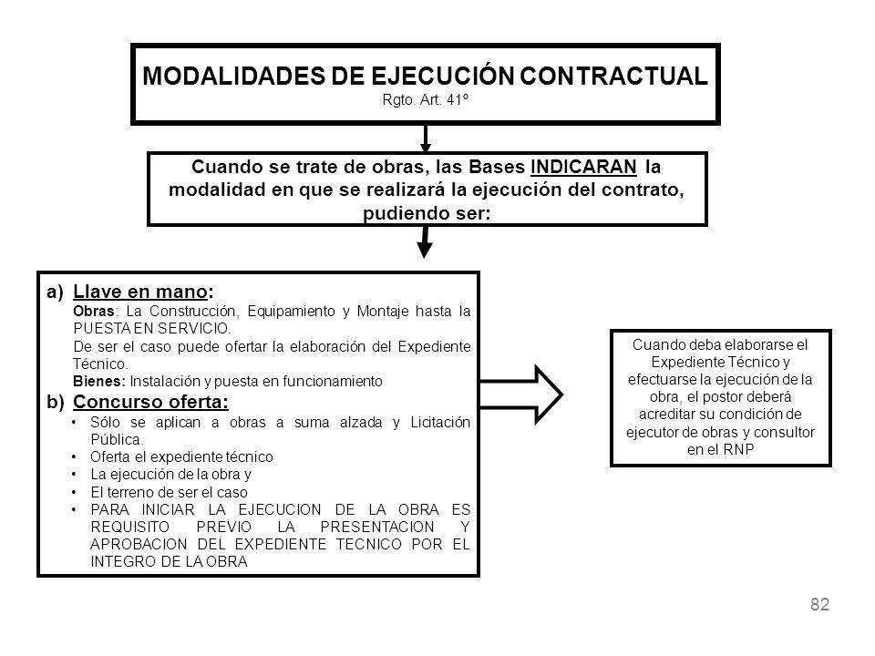 82 MODALIDADES DE EJECUCIÓN CONTRACTUAL Rgto. Art. 41º Cuando se trate de obras, las Bases INDICARAN la modalidad en que se realizará la ejecución del