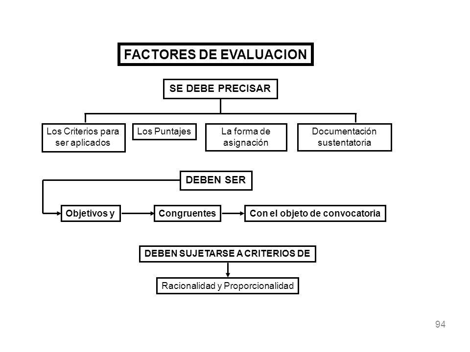 94 FACTORES DE EVALUACION SE DEBE PRECISAR Los Criterios para ser aplicados Los PuntajesLa forma de asignación Documentación sustentatoria DEBEN SER O