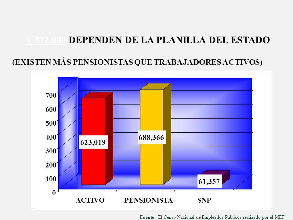 EMPLEADOS PÚBLICOS - NACIONAL EMPLEADOS PÚBLICOS - NACIONAL Situación LaboralNúmeroPorcentaje Activos Régimen Laboral 276 y 728 SNP Pensionistas 684,376 623,019 61,357 688,366 49.9% 91.0% 9.0% 50.1% Total1´372,742100% Fuente: MEF Censo de Empleados Públicos (Febrero 2005)