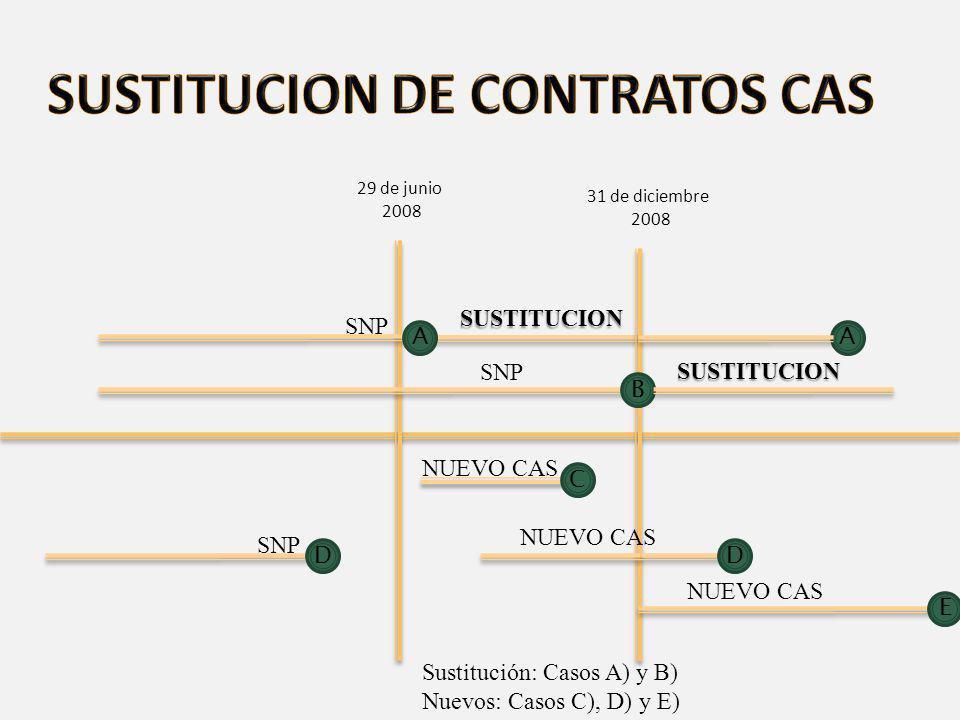 VIGENCIA EN EL TIEMPO DECRETO LEGISLATIVO N° 1057 29 /06/200825 /11/2008 SNP CAS (Contrato sustituido) CAS (NUEVO) CAS (NUEVO) (Renv) CAS (contrato sustituido) (Renv) CAS (NUEVO) 31/12/2008 Prohibido contratar como SNP Prohibido recontratar como SNP D.L.