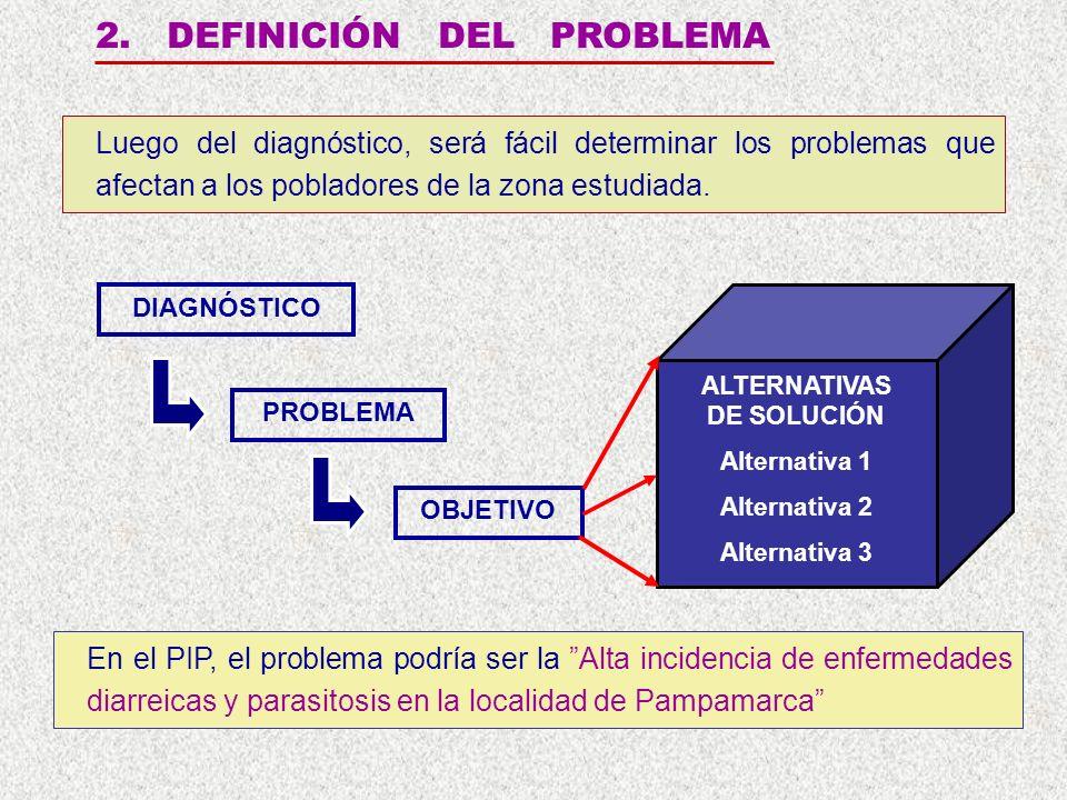 2. DEFINICIÓN DEL PROBLEMA Luego del diagnóstico, será fácil determinar los problemas que afectan a los pobladores de la zona estudiada. PROBLEMA OBJE