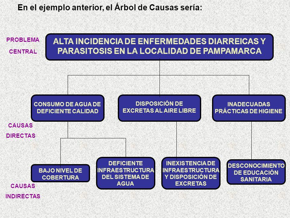 PROBLEMA CENTRAL En el ejemplo anterior, el Árbol de Causas sería: DEFICIENTE INFRAESTRUCTURA DEL SISTEMA DE AGUA ALTA INCIDENCIA DE ENFERMEDADES DIARREICAS Y PARASITOSIS EN LA LOCALIDAD DE PAMPAMARCA CONSUMO DE AGUA DE DEFICIENTE CALIDAD BAJO NIVEL DE COBERTURA DESCONOCIMIENTO DE EDUCACIÓN SANITARIA DISPOSICIÓN DE EXCRETAS AL AIRE LIBRE INADECUADAS PRÁCTICAS DE HIGIENE CAUSAS DIRECTAS INEXISTENCIA DE INFRAESTRUCTURA Y DISPOSICIÓN DE EXCRETAS CAUSAS INDIRECTAS