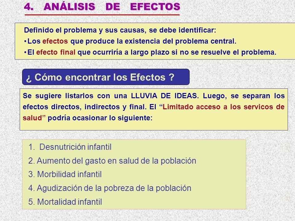 4. ANÁLISIS DE EFECTOS Definido el problema y sus causas, se debe identificar: Los efectos que produce la existencia del problema central. El efecto f