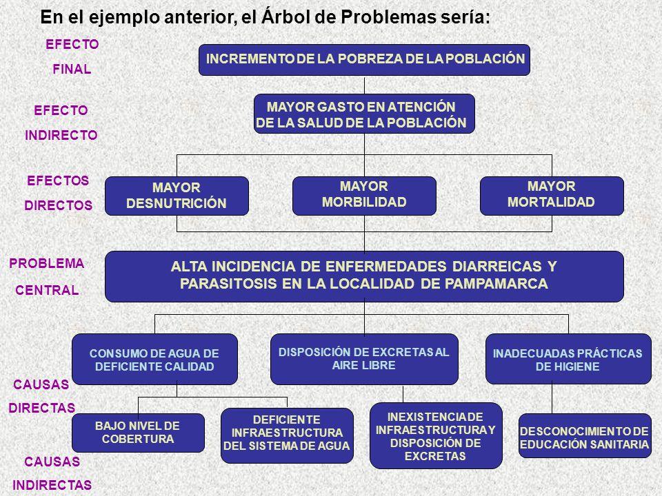 En el ejemplo anterior, el Árbol de Problemas sería: PROBLEMA CENTRAL DEFICIENTE INFRAESTRUCTURA DEL SISTEMA DE AGUA ALTA INCIDENCIA DE ENFERMEDADES DIARREICAS Y PARASITOSIS EN LA LOCALIDAD DE PAMPAMARCA CONSUMO DE AGUA DE DEFICIENTE CALIDAD BAJO NIVEL DE COBERTURA DESCONOCIMIENTO DE EDUCACIÓN SANITARIA DISPOSICIÓN DE EXCRETAS AL AIRE LIBRE INADECUADAS PRÁCTICAS DE HIGIENE CAUSAS DIRECTAS INEXISTENCIA DE INFRAESTRUCTURA Y DISPOSICIÓN DE EXCRETAS CAUSAS INDIRECTAS INCREMENTO DE LA POBREZA DE LA POBLACIÓN MAYOR GASTO EN ATENCIÓN DE LA SALUD DE LA POBLACIÓN MAYOR MORTALIDAD MAYOR MORBILIDAD MAYOR DESNUTRICIÓN EFECTO FINAL EFECTO INDIRECTO EFECTOS DIRECTOS