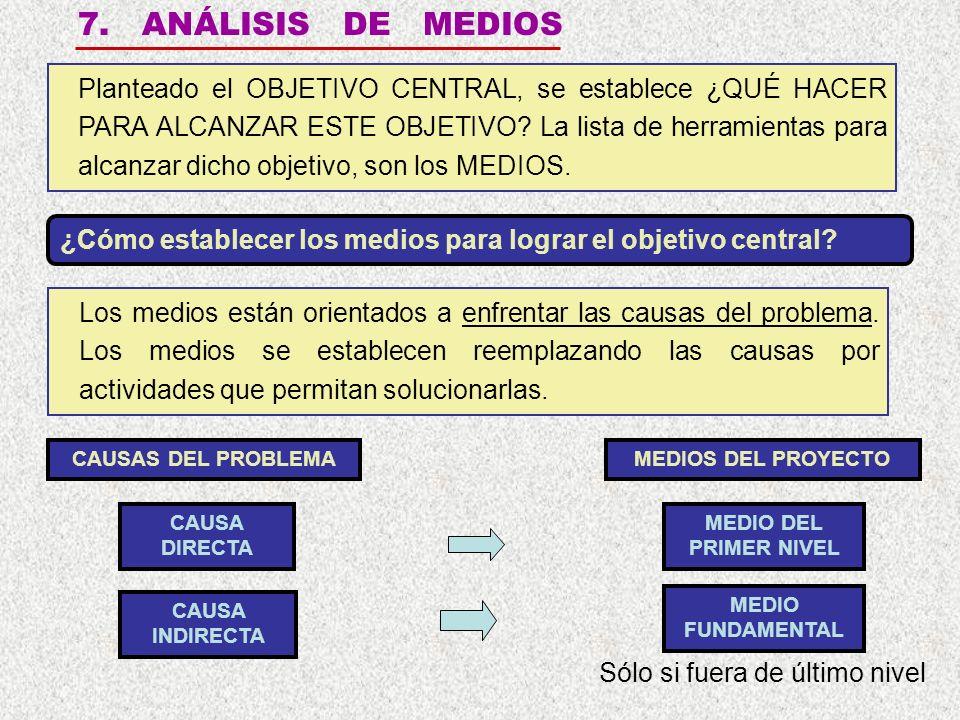 7.ANÁLISIS DE MEDIOS Los medios están orientados a enfrentar las causas del problema.