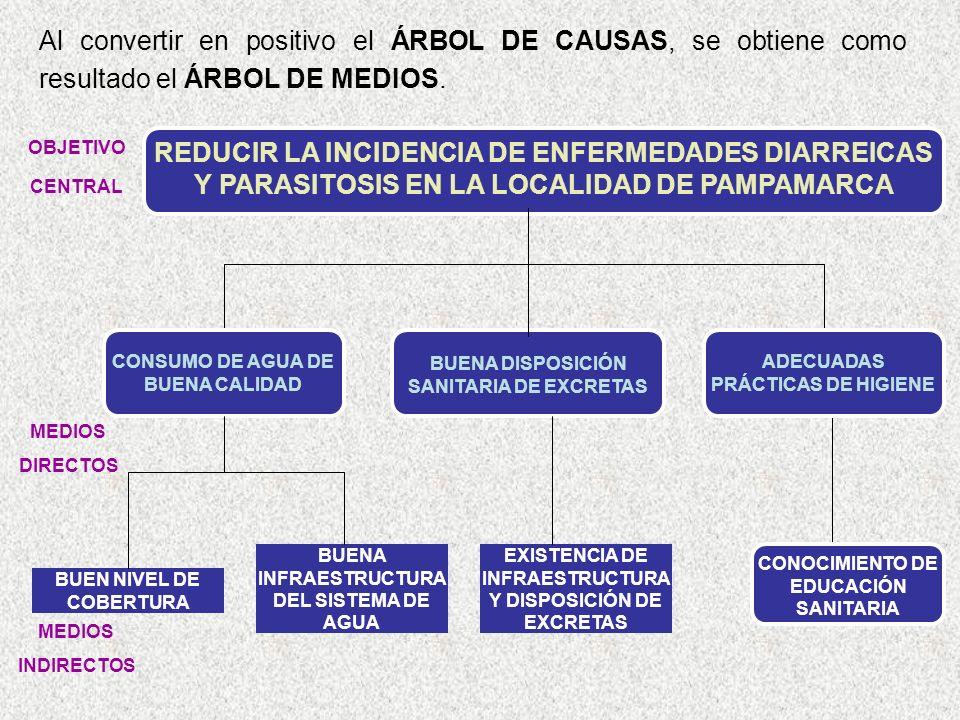 Al convertir en positivo el ÁRBOL DE CAUSAS, se obtiene como resultado el ÁRBOL DE MEDIOS. OBJETIVO CENTRAL BUENA INFRAESTRUCTURA DEL SISTEMA DE AGUA