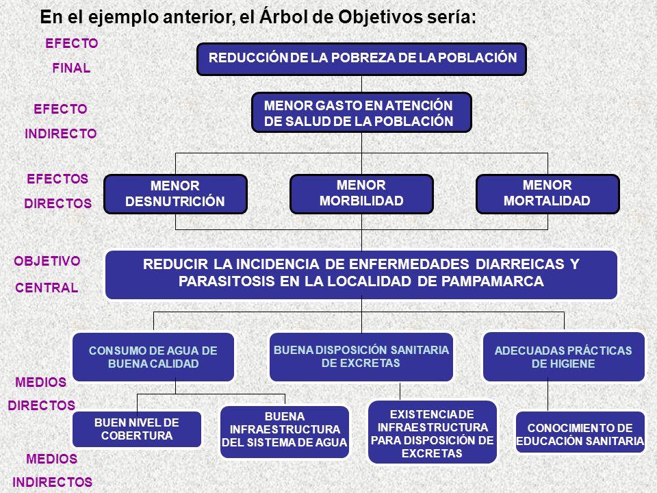 OBJETIVO CENTRAL BUENA INFRAESTRUCTURA DEL SISTEMA DE AGUA REDUCIR LA INCIDENCIA DE ENFERMEDADES DIARREICAS Y PARASITOSIS EN LA LOCALIDAD DE PAMPAMARCA CONSUMO DE AGUA DE BUENA CALIDAD BUEN NIVEL DE COBERTURA CONOCIMIENTO DE EDUCACIÓN SANITARIA BUENA DISPOSICIÓN SANITARIA DE EXCRETAS ADECUADAS PRÁCTICAS DE HIGIENE MEDIOS DIRECTOS EXISTENCIA DE INFRAESTRUCTURA PARA DISPOSICIÓN DE EXCRETAS MEDIOS INDIRECTOS REDUCCIÓN DE LA POBREZA DE LA POBLACIÓN MENOR GASTO EN ATENCIÓN DE SALUD DE LA POBLACIÓN MENOR MORTALIDAD MENOR MORBILIDAD MENOR DESNUTRICIÓN EFECTO FINAL EFECTO INDIRECTO EFECTOS DIRECTOS En el ejemplo anterior, el Árbol de Objetivos sería: