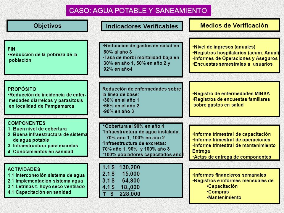 FIN Reducción de la pobreza de la población PROPÓSITO Reducción de incidencia de enfer- medades diarreicas y parasitosis en localidad de Pampamarca COMPONENTES 1.
