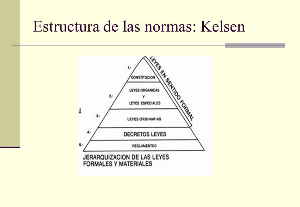 Estructura de las normas: Kelsen