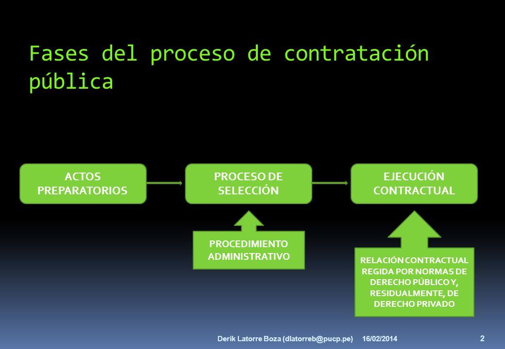 Fases del proceso de contratación pública ACTOS PREPARATORIOS PROCESO DE SELECCIÓN EJECUCIÓN CONTRACTUAL PROCEDIMIENTO ADMINISTRATIVO RELACIÓN CONTRAC