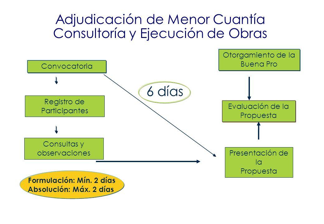 Oscar Herrera Giurfa Convocatoria Evaluación de la Propuesta Otorgamiento de la Buena Pro Registro de Participantes Presentación de la Propuesta Mín.
