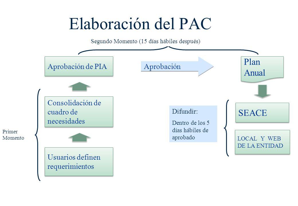 Plan Anual de Contrataciones (PAC) Documento de gestión que contiene las contrataciones previstas para el corto plazo (año fiscal). Busca el cumplimie