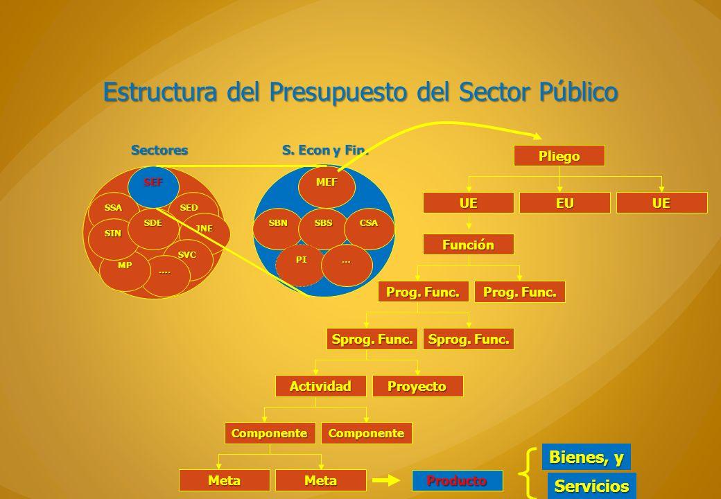 Estructura del Presupuesto del Sector Público Sectores SEF SSA SED F JNE SVC …. MP SIN SDE MEF SBNSBSCSA PI… S. Econ y Fin. Pliego UE EU UE Función Pr
