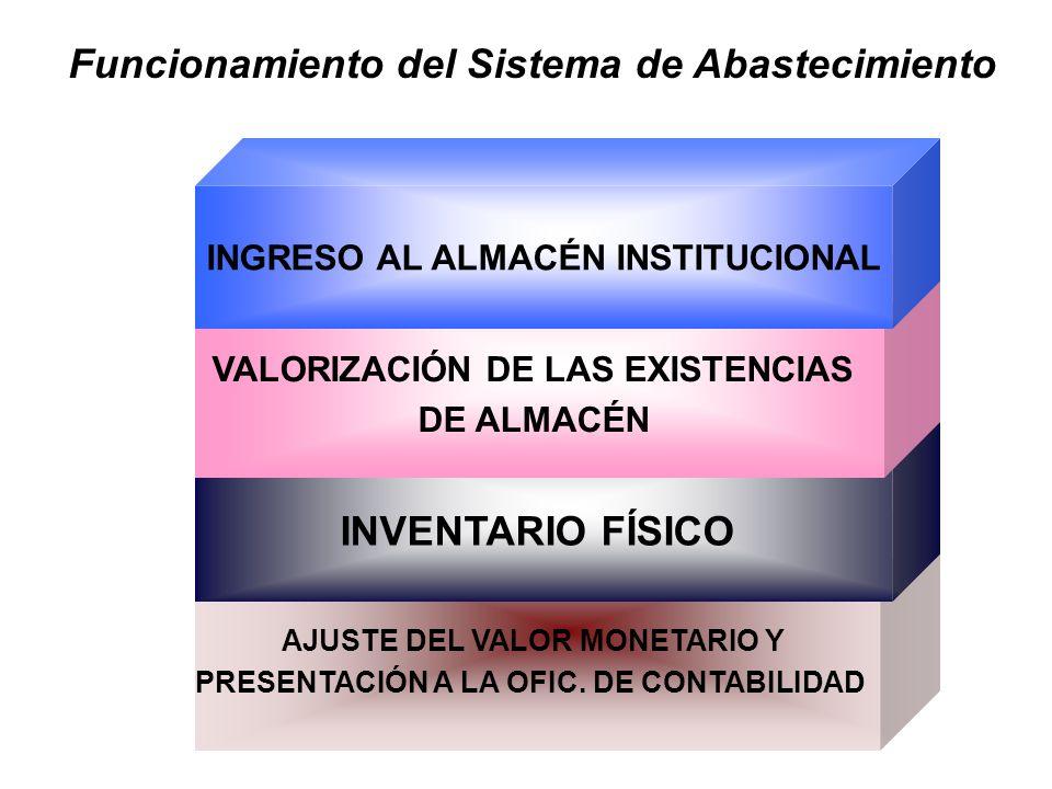 EJECUCIÓN DE LOS PROCESOS DE SELECCIÓN ELABORACIÓN DEL PAC Funcionamiento del Sistema de Abastecimiento ELABORACIÓN DEL PRESUPUESTO VALORADO PROGRAMAC