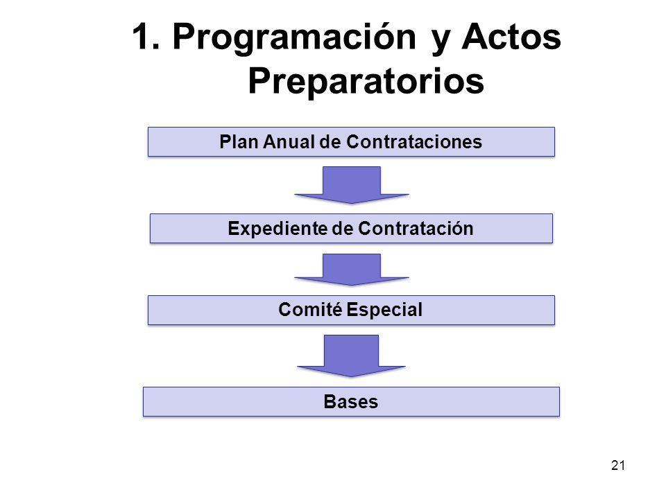 20 FASES DE LA CONTRATACIÓN 1.Programación y actos preparatorios 1.