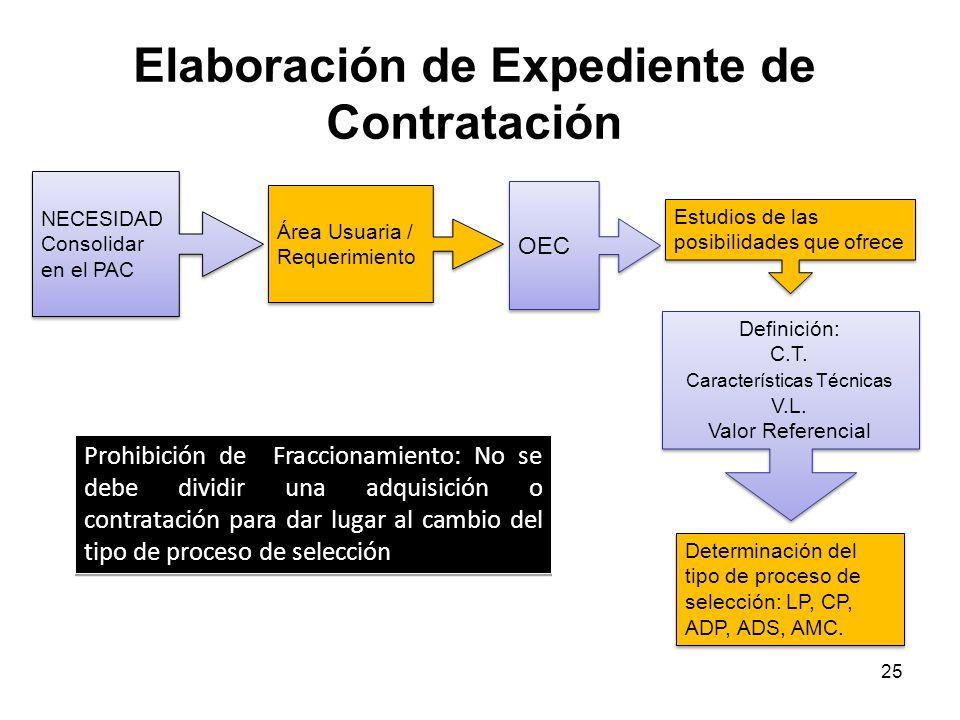 24 EXPEDIENTE DE CONTRATACIÓN Sentido amplio: Documento que contiene todas las actuaciones referidas a la contratación, desde la decisión de adquirir