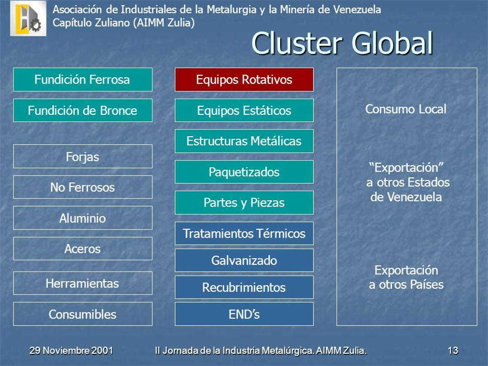 Asociación de Industriales de la Metalurgia y la Minería de Venezuela Capítulo Zuliano (AIMM Zulia) 29 Noviembre 2001II Jornada de la Industria Metalú